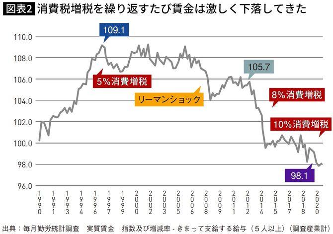 出典=田原総一朗・藤井聡『こうすれば絶対よくなる!日本経済』(アスコム)