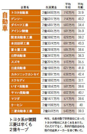 トヨタ系が健闘三菱は辛くも2億キープ