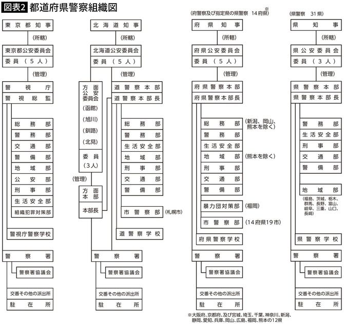 都道府県警察組織図