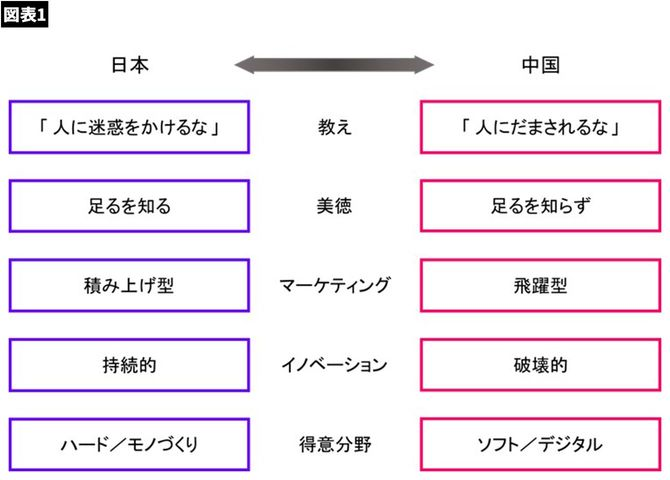 【図表】日本と中国