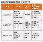 日本における「金融霊感商法」の歴史と予測