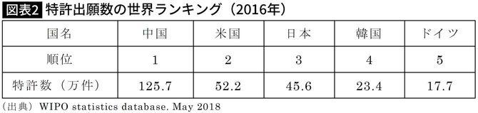 特許出願数の世界ランキング(2016年)