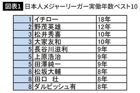 日本人メジャーリーガー実働年数ベスト10