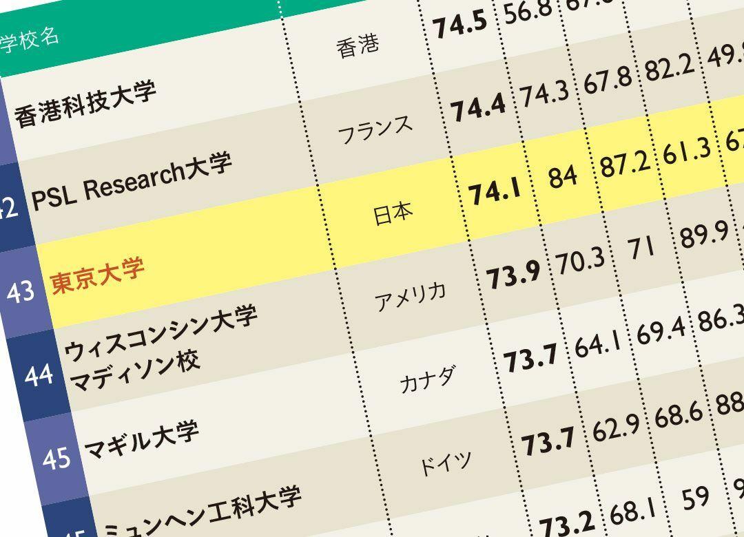 """世界ではマイナー""""ガラパゴス東大""""の凋落 世界43位に低迷、アジアでも6位"""