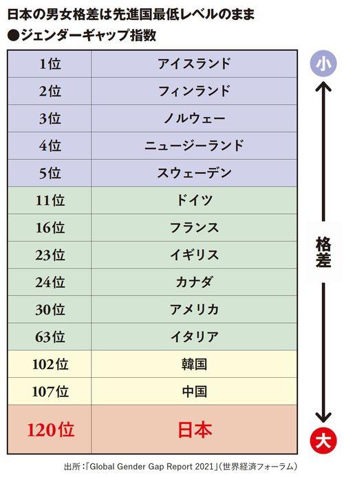 日本の男女格差は先進国最低レベルのまま ジェンダーギャップ指数