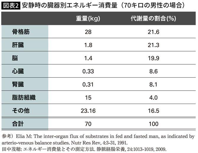 安静時の臓器別エネルギー消費量(70キロの男性の場合)