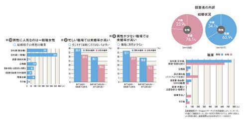 図8:異性が少ない職場では未婚率が高い<br> 図9:忙しい職場では未婚率が高い<br> 図10:男性に人気なのは一般職女性