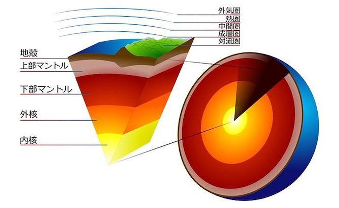 地球内部構造のこれまでの認識