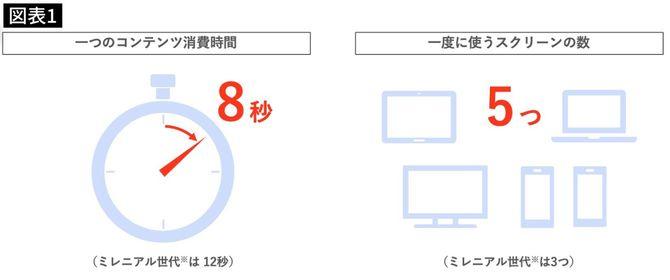 Z世代の1つのコンテンツの平均消費時間