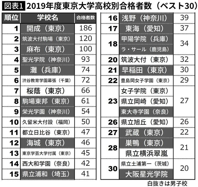 2019年度東京大学高校別合格者数(ベスト30)