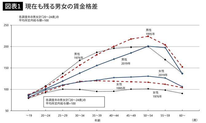 資料出所:厚生労働省「賃金構造基本統計調査」を元に労働政策研究・研修機構が作成。性別、年齢階級による賃金カーブ[ 1976年、1995年、2019年 ] (一般労働者、所定内給与額)