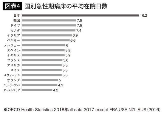 国別急性期病床の平均在院日数