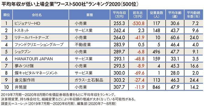"""平均年収が低い上場企業""""ワースト500社""""ランキング2020(500位)"""