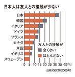 日本人は友人との接触が少ない