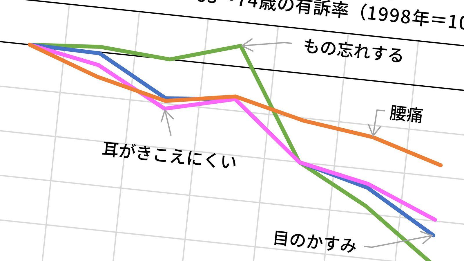 日本の高齢者は20年前より10歳は若返っている 75歳の知力体力は20年前の65歳並み
