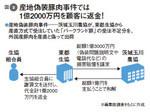 図2:産地偽装豚肉事件では1億2000万円を顧客に返金!
