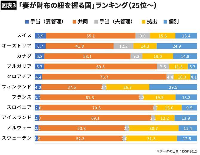 【図表3】「妻が財布の紐を握る国」ランキング(25位~)