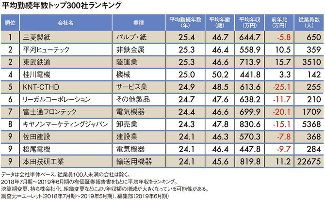 平均勤続年数トップ300社ランキング