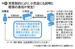 図1:売買契約により、小売店にも説明と賠償の責任が発生!
