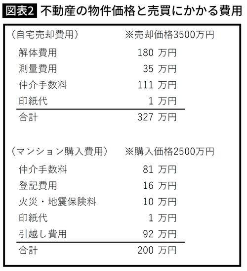 不動産の物件価格と売買にかかる費用