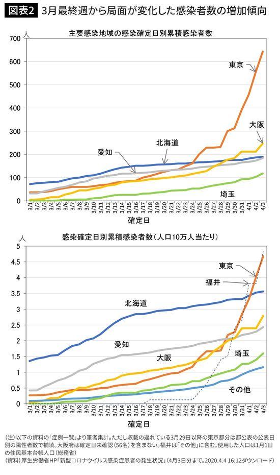3月最終週から局面が変化した感染者数の増加傾向