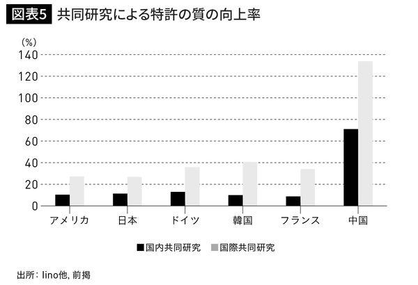 共同研究による特許の質の向上率