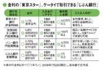 金利の「東京スター」、ケータイで取引できる「じぶん銀行」