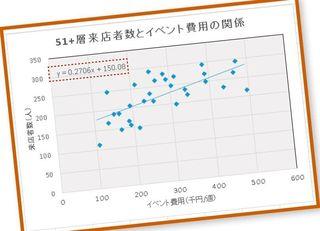 業績アップの方法を探るデータ分析