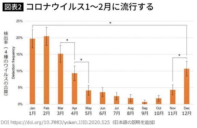 図表2.日本での季節性コロナウイルス発生状況(注7)Fig. 2 Trend of seasonal coronavirus outbreak in Japan