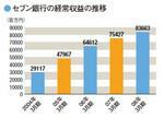 セブン銀行の経常収益の推移