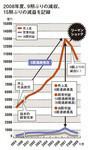 2008年度、9期ぶりの減収、15期ぶりの減益を記録