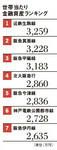 世帯当たり金融資産ランキング【大阪】