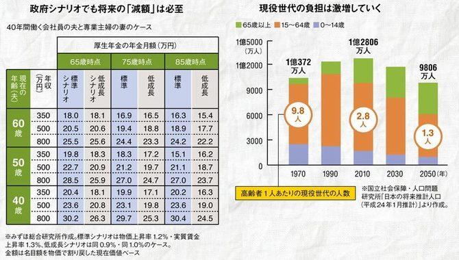 【社会】年金制度は実質崩壊 マクロ経済スライドは悪魔の仕組み★2©2ch.net YouTube動画>20本 ->画像>23枚