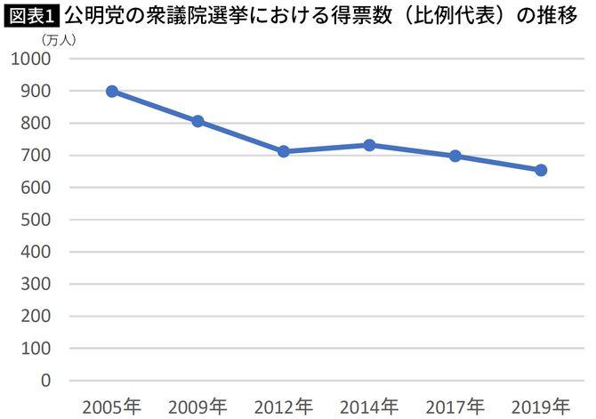 公明党の衆議院選挙における得票数(比例代表)の推移