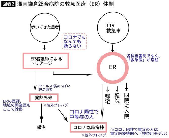 湘南鎌倉総合病院の救急医療(ER)体制