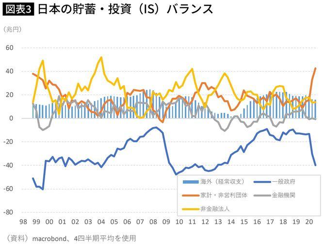 日本の貯蓄・投資(IS)バランス