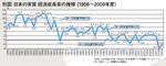 別図 日本の実質経済成長率の推移(1956~2009年度)