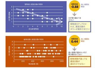 評価される「数値目標」のための統計学