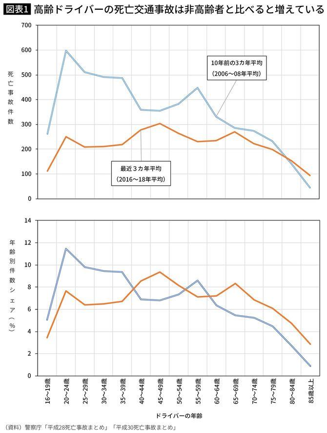 高齢ドライバーの死亡交通事故は非高齢者と比べると増えている