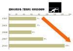 日本における「苦闘派」の割合の推移©電通ヤング&ルビカム Brand Asset Valuator