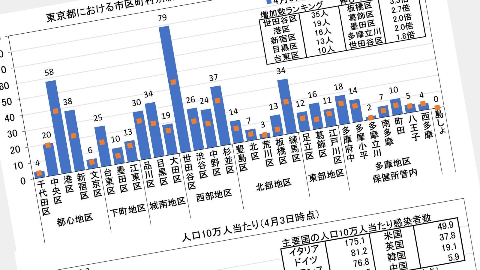 新型コロナ「感染率」ワースト1位は東京ではなく、福井だった 10万人当たり感染者数で見えた真実