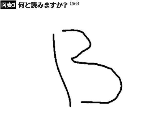 【図表3】何と読みますか?
