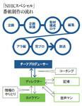 「NHKスペシャル」番組制作の流れ
