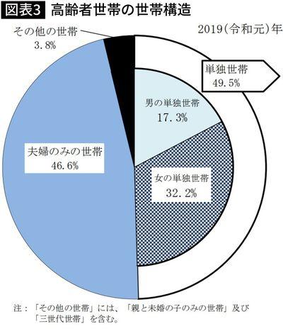 【図表3】高齢者世帯の世帯構造