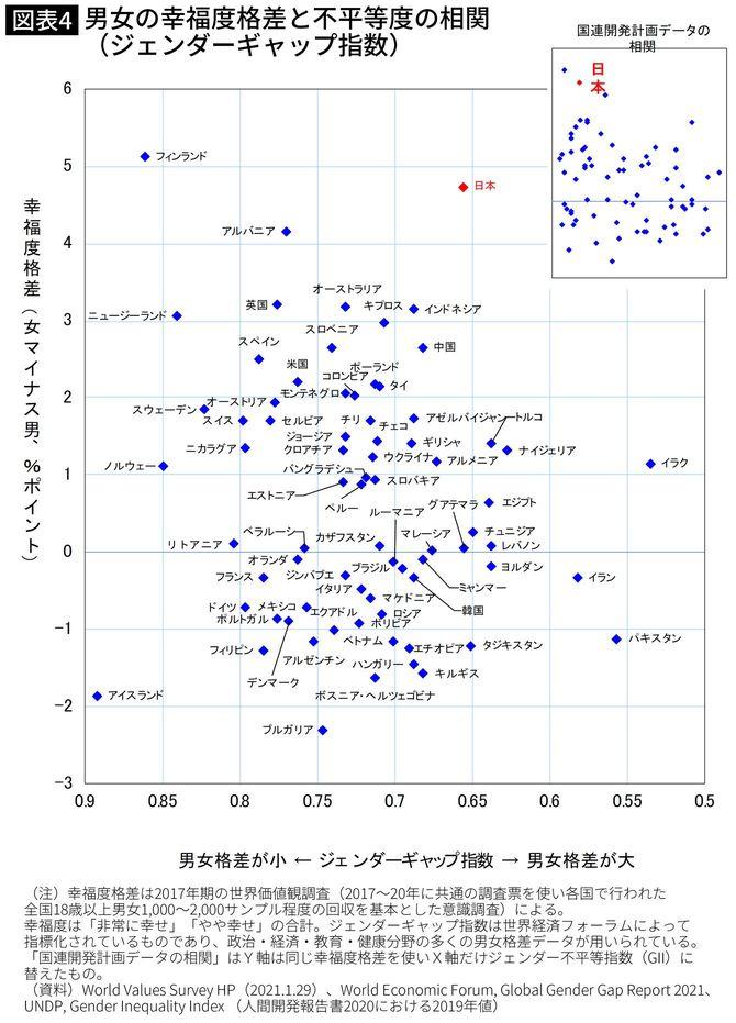 男女の幸福度格差と不平等度の相関(ジェンダーギャップ指数)