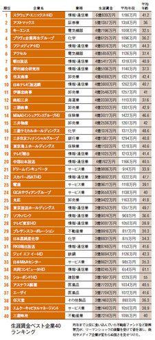 生涯賃金ベスト企業40ランキング
