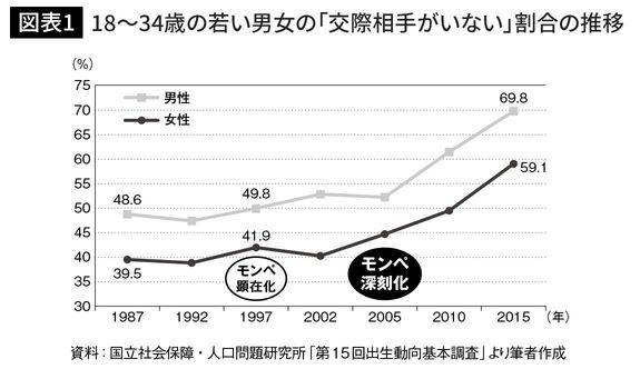 18~34歳の若い男女の「交際相手がいない」割合の推移
