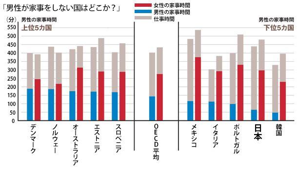 統計局ホームページ/社会生活基本調査トピックス- …