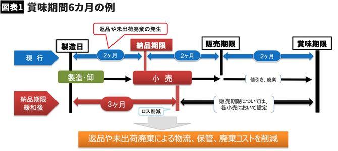 【図表】賞味期間6カ月の例