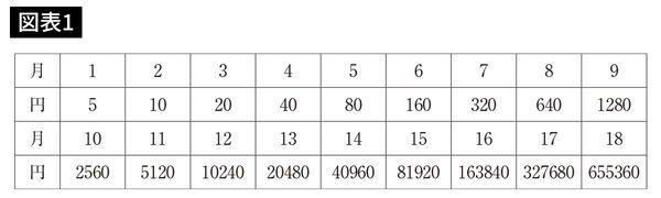 複利幾何学的増加